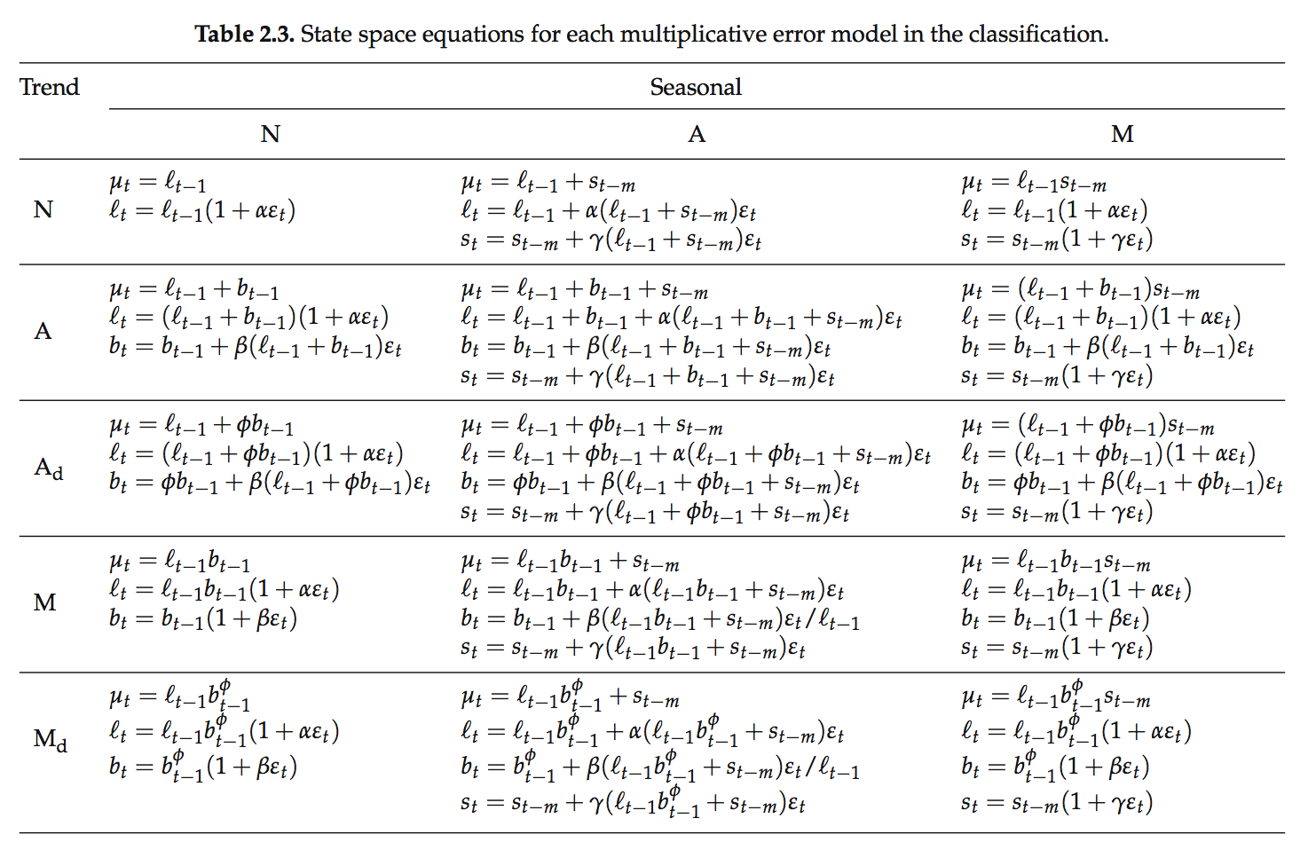 State Space Model for Exponential Smoothing