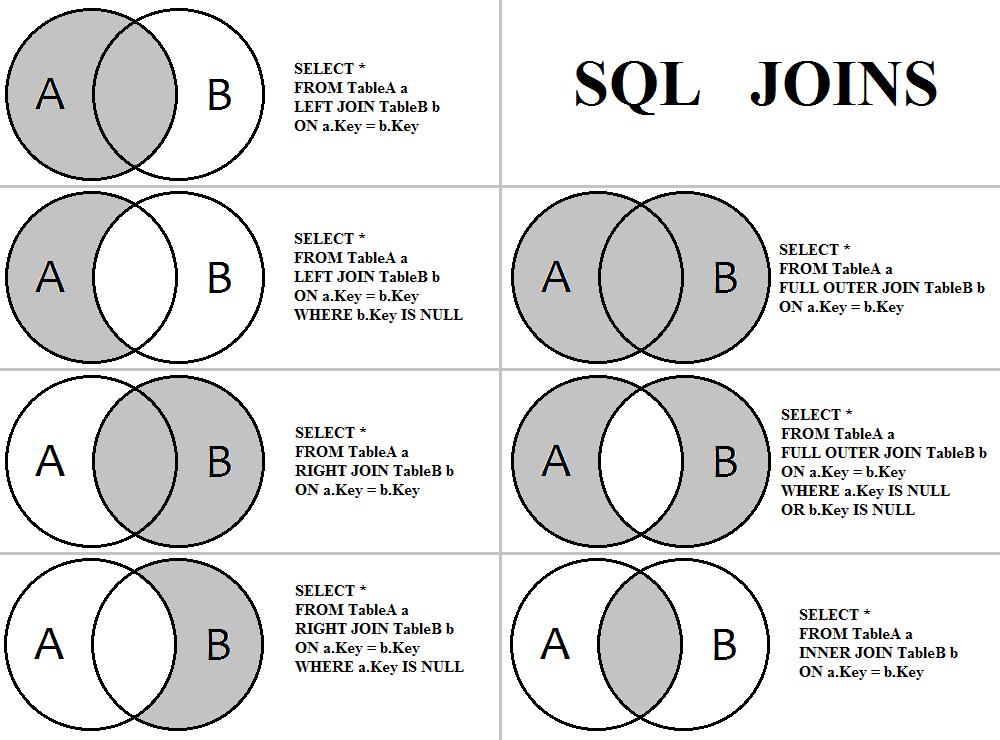 Learning Microsoft SQL Server